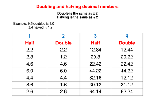 Doubling and Halving Decimal Numbers by samanthajones90 - Teaching ...