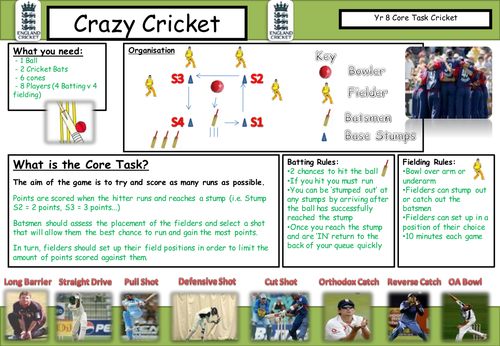 Cricket Core Task Cards - @ PE4Learning