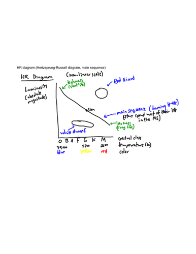 Hertzsprung russell diagrams by studynova teaching resources tes ccuart Gallery