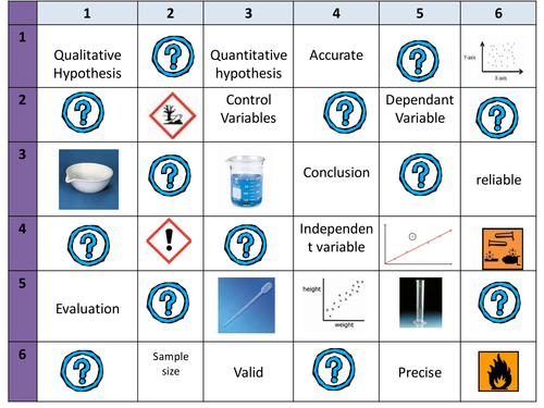 BTEC unit 8 Practical skills learning grid