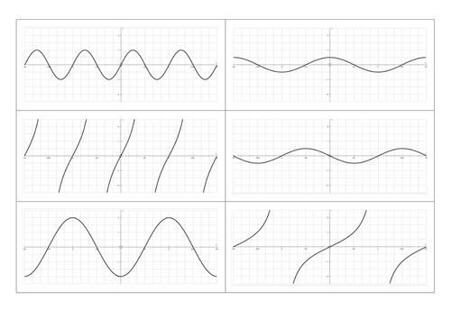 Transformations of trigonometric graphs worksheet by vorrico – Graphing Transformations Worksheet