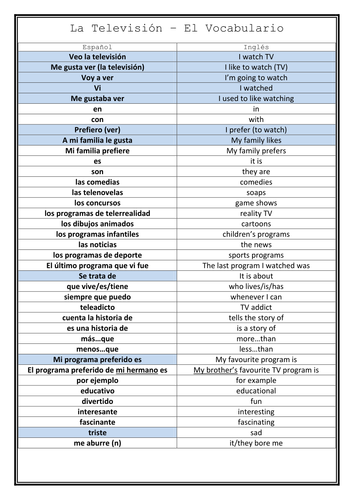 KS4 Spanish: TV Listening and Vocab