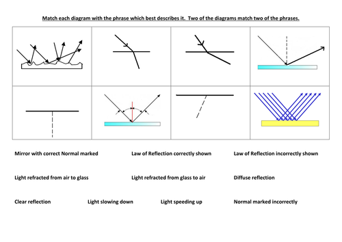Reflection and refraction matching by tinaquick - Teaching Resources ...