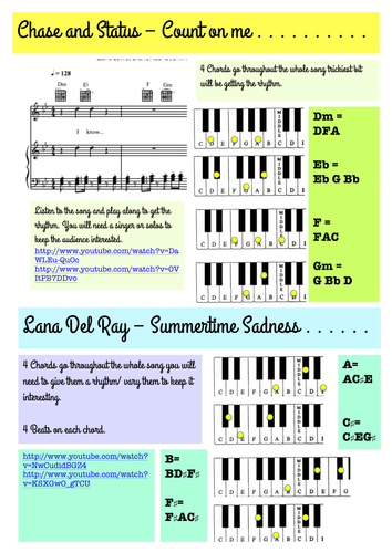 Nice Summertime Sadness Piano Chords Model - Basic Guitar Chords For ...