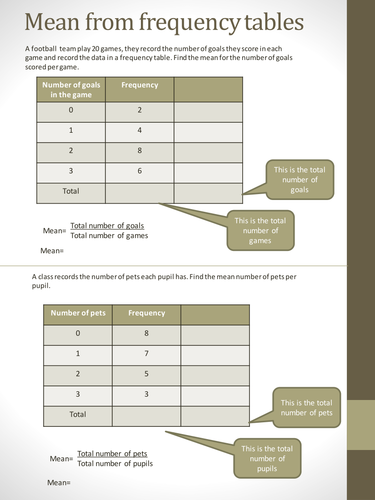 Maths worksheet:Mean & Mode from Frequency Tables by Tristanjones ...