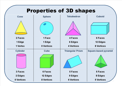 introduction to properties of 3d shapes by eric t viking teaching resources tes. Black Bedroom Furniture Sets. Home Design Ideas
