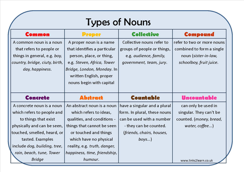 Types of Noun Learning Mat by erictviking Teaching Resources TES – Types of Nouns Worksheet