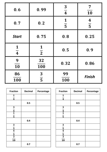 Free Worksheets » Table Of Fractions Decimals And Percentages ...