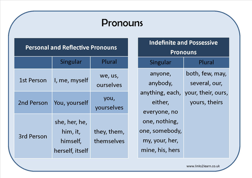 Types Of Pronouns Learning Mat By Eric_t_viking