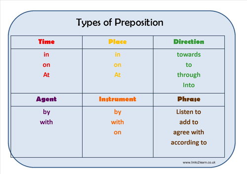 Types Of Preposition Learning Mat By Eric_t_viking