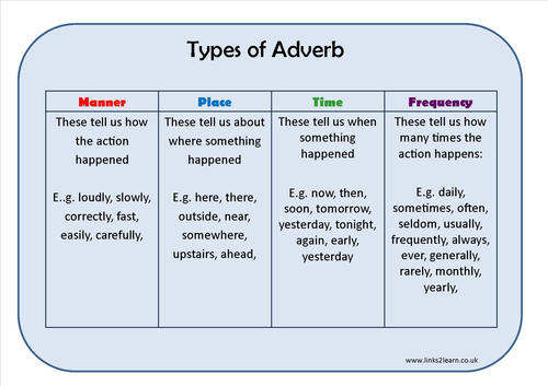 Types Of Adverb Learning Mat By Eric_t_viking