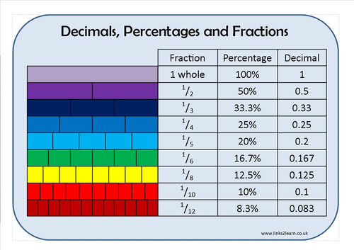 Fractions Decimals and Percentages Learning Mat by erictviking – Fractions Decimals and Percentages Worksheets Ks2