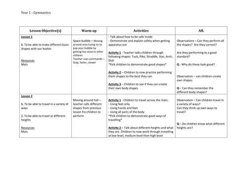 Gymnastics Planning For Year 1 By Philippaa Teaching Resources Tes