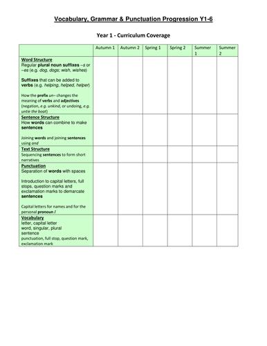 Vocabulary, Grammar & Punctuation Termly Tracker