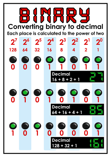 Converting binary to decimal poster