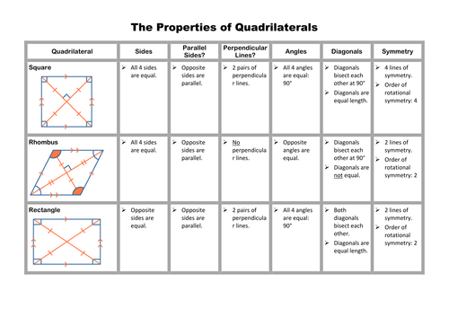 Quadrilaterals Investigation and Matching Game