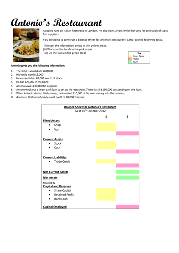 balance sheet for restaurant by benbux teaching resources tes