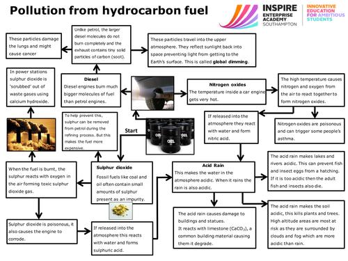AQAC143Burning fuels by WonderCaliban Teaching Resources TES – Fossil Fuels Worksheet