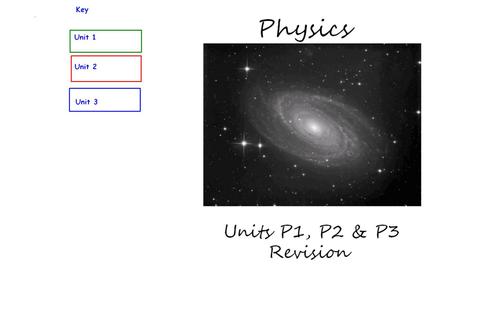 P1 P2 P3 Edexcel Revision