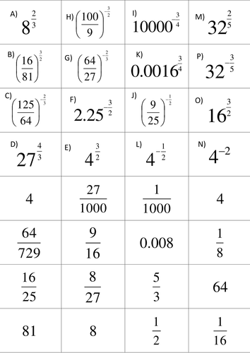 fractional and negative indices matchup by athertonmi  teaching  fractional and negative indices matchup by athertonmi  teaching resources   tes