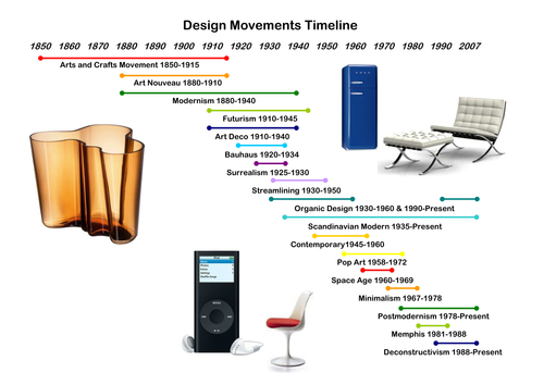 Design Movements Timeline By Gemmahill84 Teaching Resources