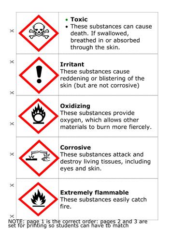 Hazchem 2013 Hazard Symbol Card Sort By Imspringcleaning Teaching