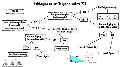 Trigonometry or Pythagoras by Maths_geek_1982 - Teaching Resources ...