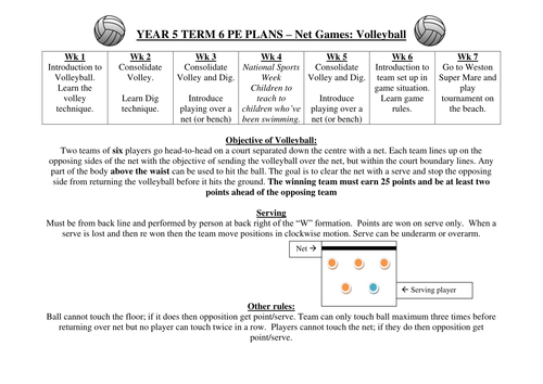 Volleyball Planning By Kyle88 Teaching Resources Tes