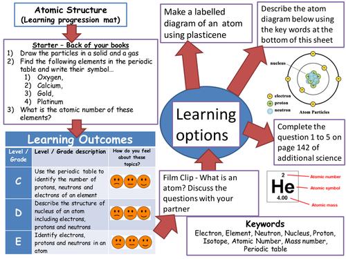 Learning progression map