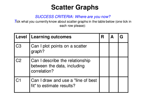 Scatter Graphs Lesson and GCSE Questions by alutwyche Teaching – Scatter Plots Worksheet