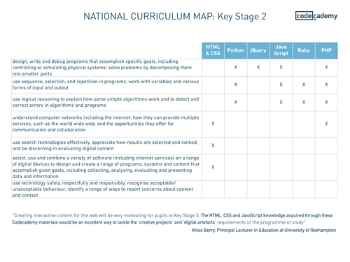 national curriculum map key stages 2 3 4 by codecademy teaching resources tes