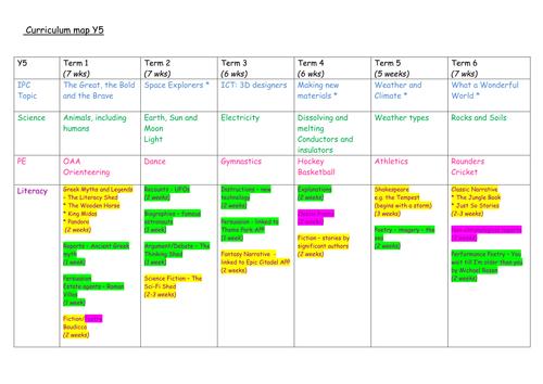 New curriculum medium term plans Y5
