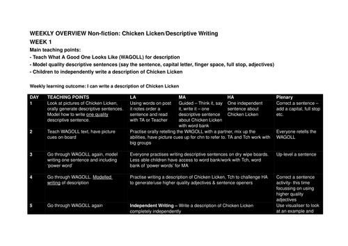 Chicken Licken descriptive writing