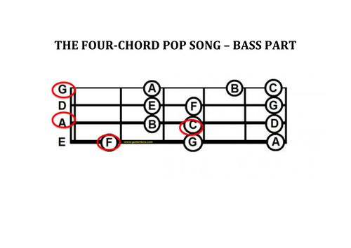 The Four Chord Songguitar Piano Bass And Vocals By