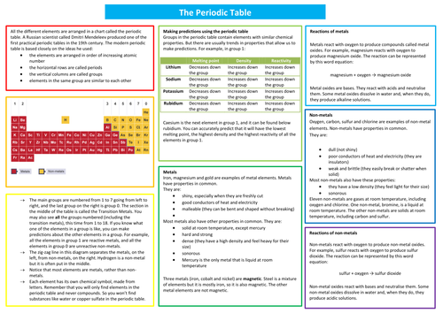 My Periodic Table Summary Poster By Coralaby Teaching Resources Tes