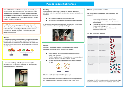 My Pure & Impure substances Summary Poster