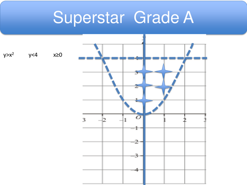 Graphing inequalities quadratic extension with ans