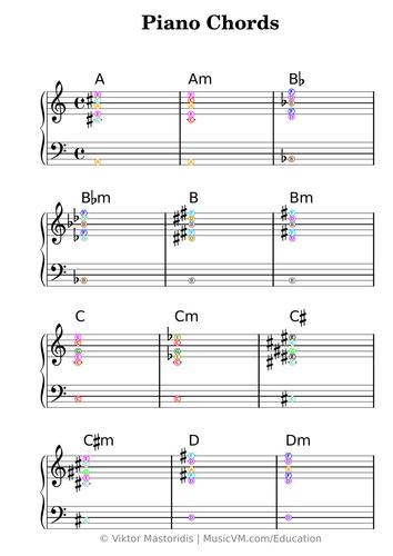 Coloured basic piano chords