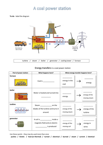Power stations & fossil fuels - worksheet by neanderthalchick ...