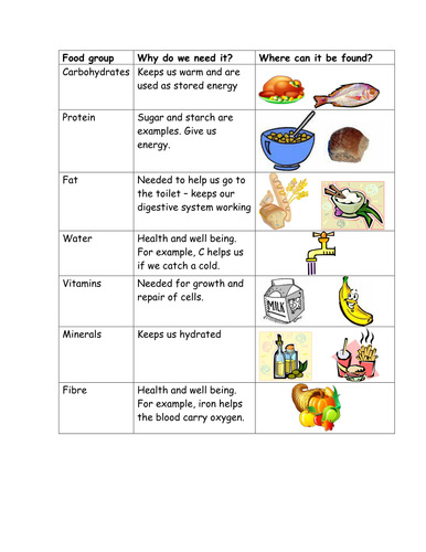 What is a balanced diet? | Teaching Resources