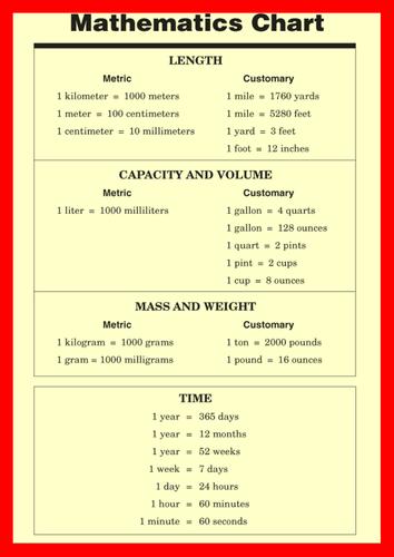 Math chart