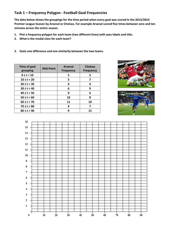 Frequency polygon football frequencies worksheet