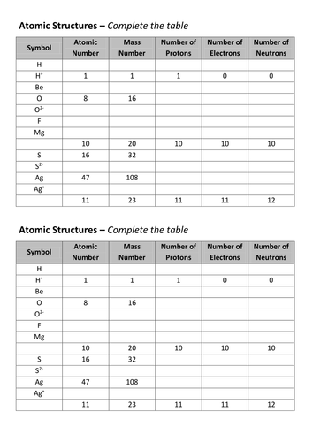 Atomic structure - Worksheet by aslawrenson - Teaching Resources - Tes