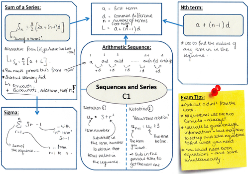 Sequences and series by rajuhussain Teaching Resources TES – Arithmetic Sequences and Series Worksheet