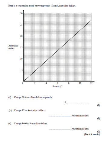 Exam questions on real life graphs by pjury - Teaching Resources - Tes