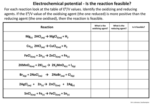 Electrode Potential Is The Reaction Feasible
