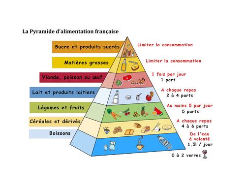 La Pyramide d'alimentation française