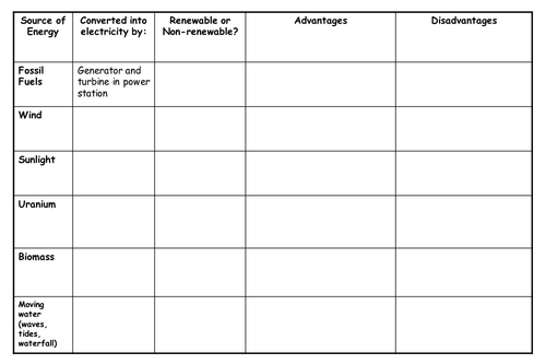 Energy resources table