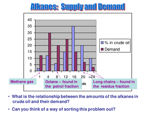 Crude oil graph: supply and demand
