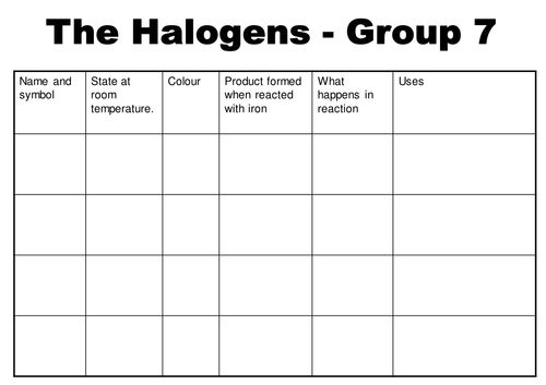 Halogens table